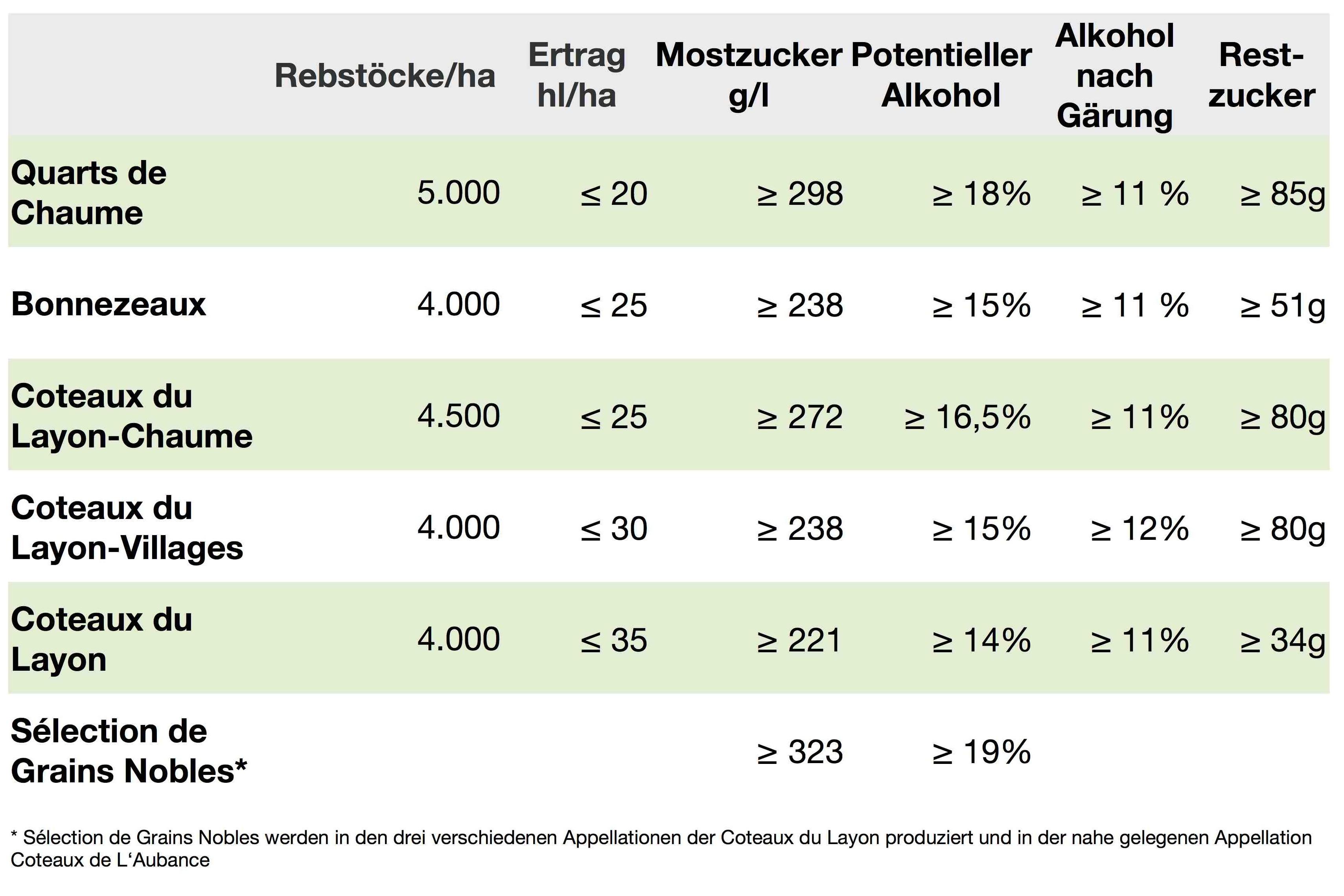 Vergleich AC Bestimmungen Coteaux du Layon Weinbau